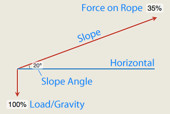 Slope Diagram